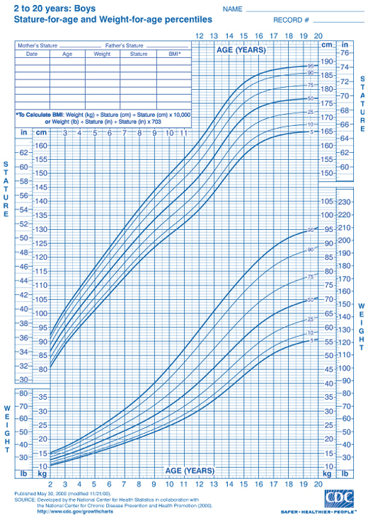 Boys Ages 2 to 20 Height and Weight Chart from CDC