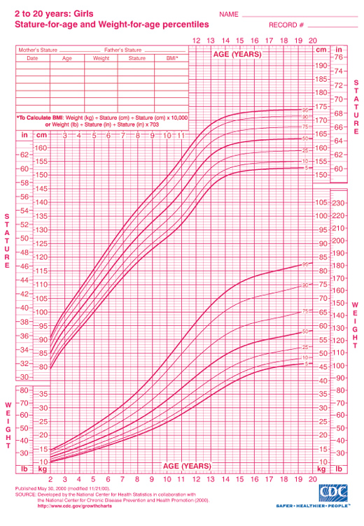 Girls Height and Weight Chart Ages 2 to 20 from CDC